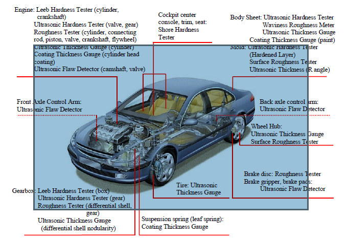 Applications in Automotive Industry