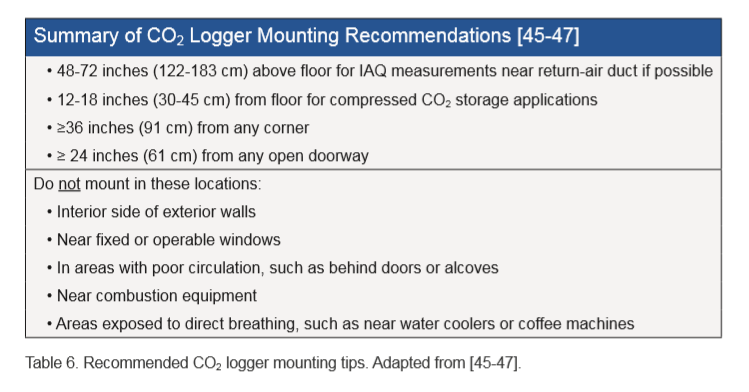 CO2 Logger Mounting